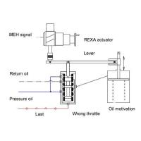 China REXA actuators reverse drive unilateral action oil cylinder actuators on sale