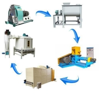 Buy cheap Floating fish feed production line ,small scale fish food production plant from wholesalers